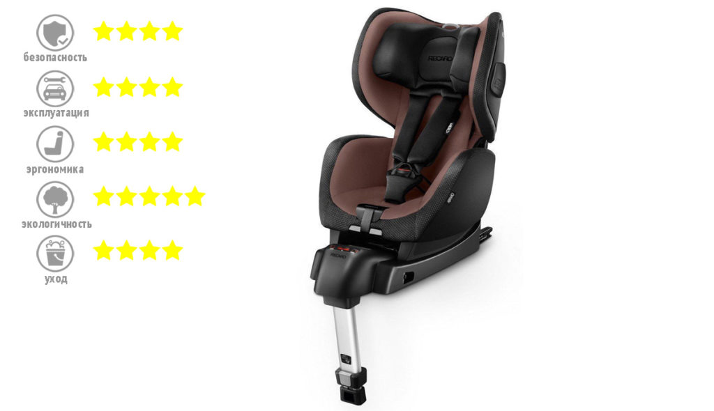 Recaro Optiafix (Isofix)