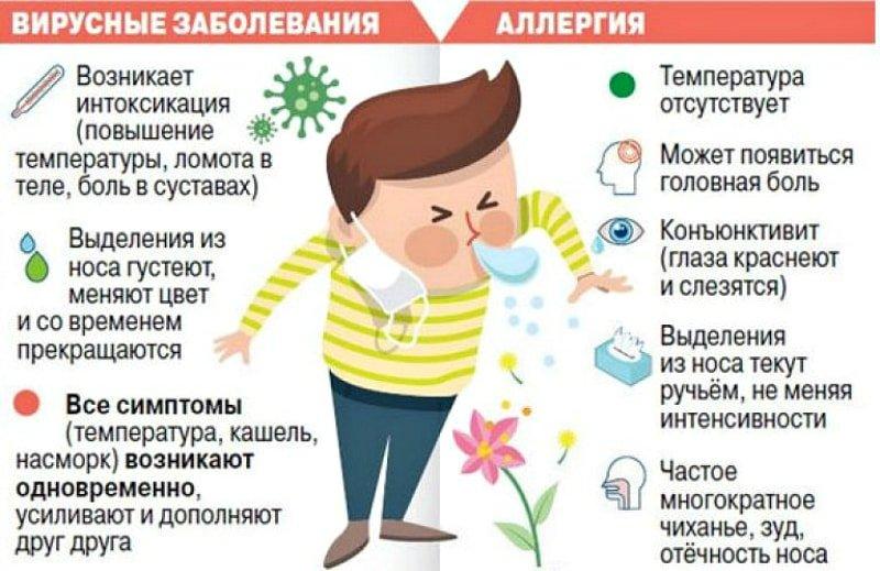 Разный кашель